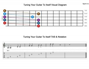 tuning-guitar-to-itself-diagram