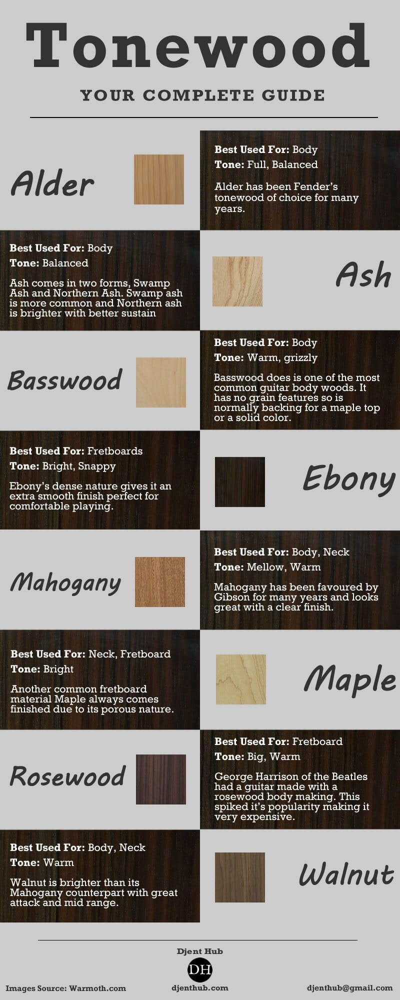 Electric Guitar Tonewoods